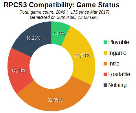 Game Compatibility: Game Status