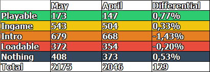 Game Compatibility: Monthly Improvements (April 2017)