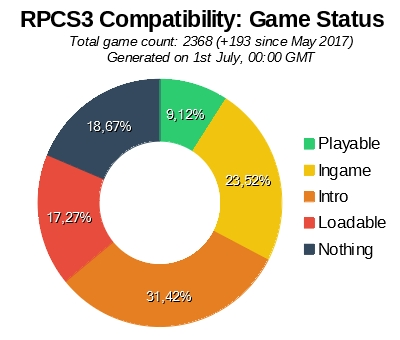 Game Compatibility: Game Status