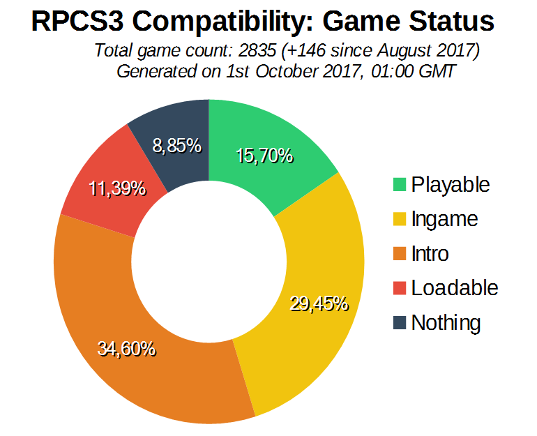 Game Compatibility: Monthly Improvements (September 2017)