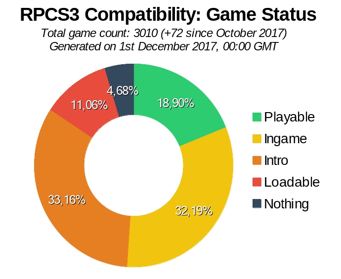Game Compatibility: Monthly Improvements (November 2017)