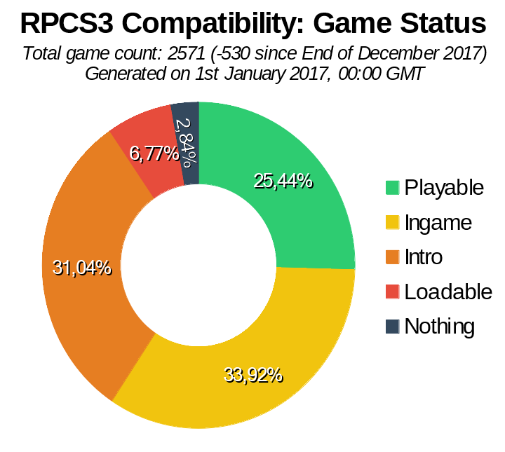 Game Compatibility: Monthly Improvements (October 2017)
