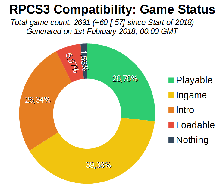 Game Compatibility: Monthly Improvements (January 2018)