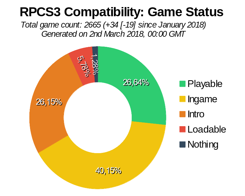 Game Compatibility: Monthly Improvements (February 2018)