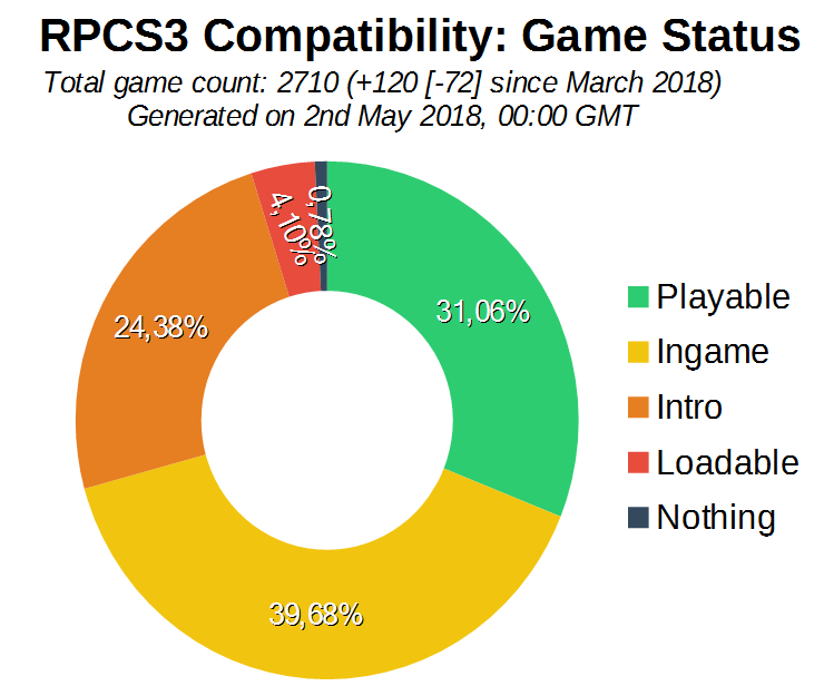 Game Compatibility: Monthly Improvements (April 2018)