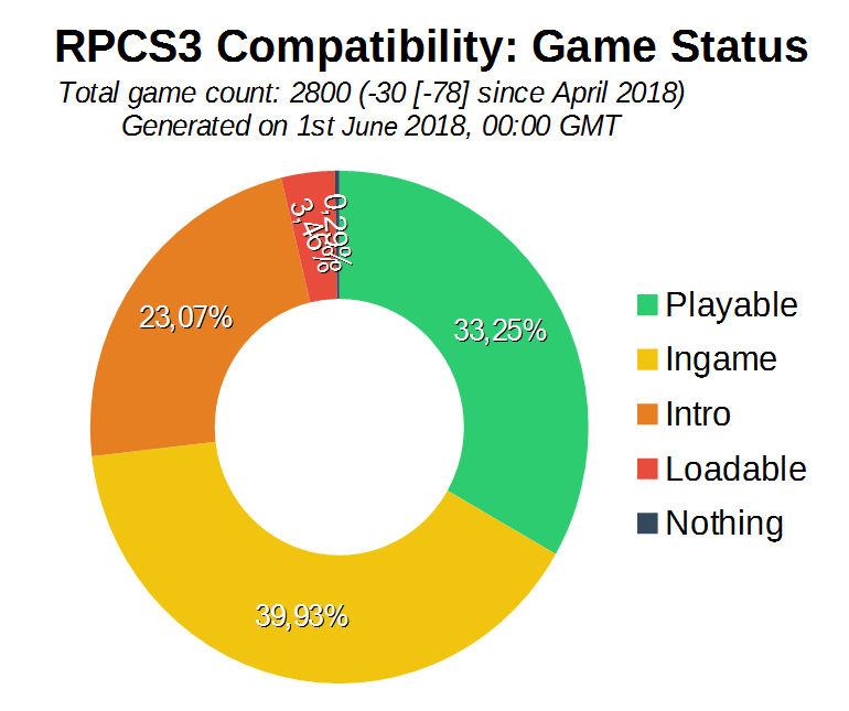 Game Compatibility: Monthly Improvements (May 2018)