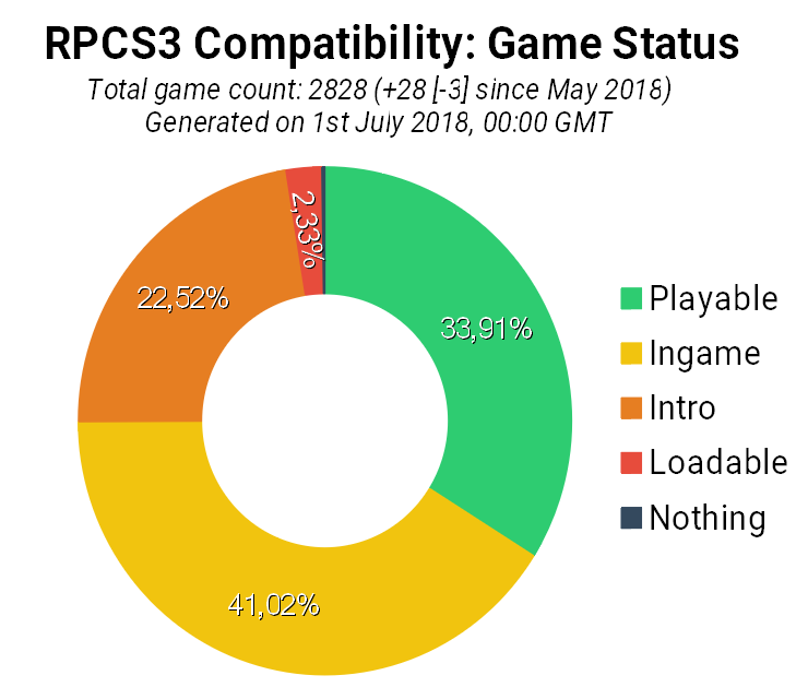 Game Compatibility: Monthly Improvements (June 2018)