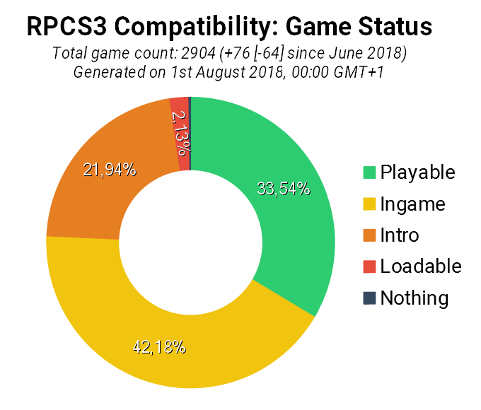 Game Compatibility: Monthly Improvements (July 2018)