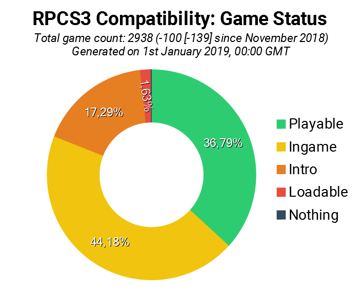 Game Compatibility: Monthly Improvements (December 2018)