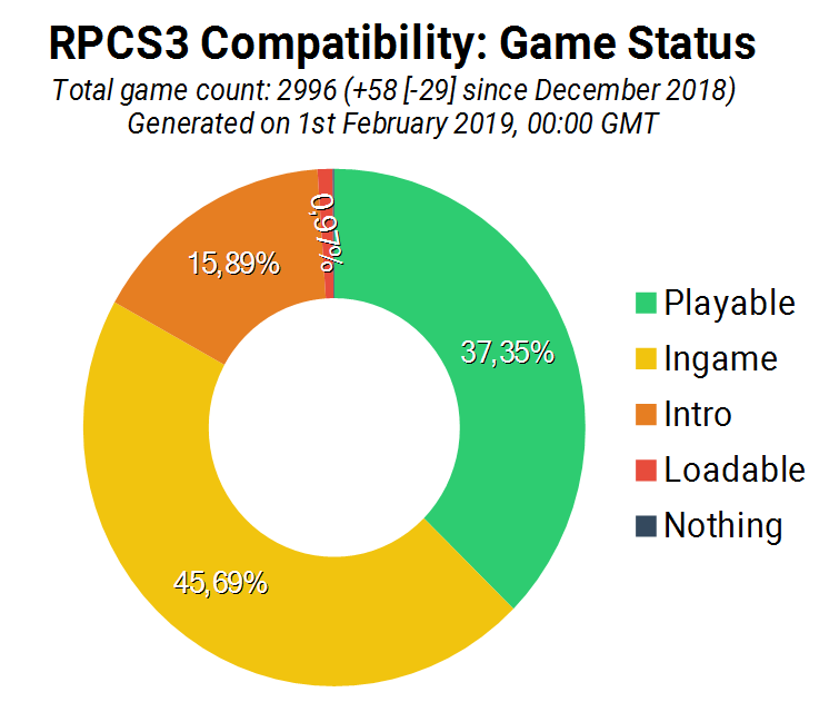 Game Compatibility: Monthly Improvements (January 2019)