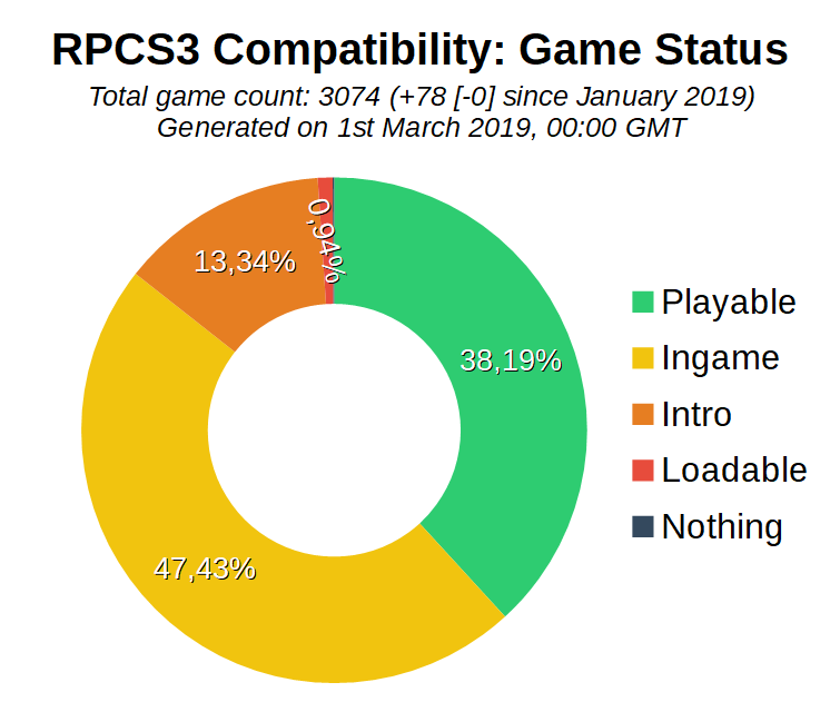 Game Compatibility: Monthly Improvements (February 2019)