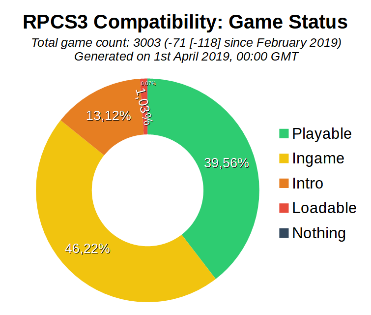 Game Compatibility: Monthly Improvements (March 2019)