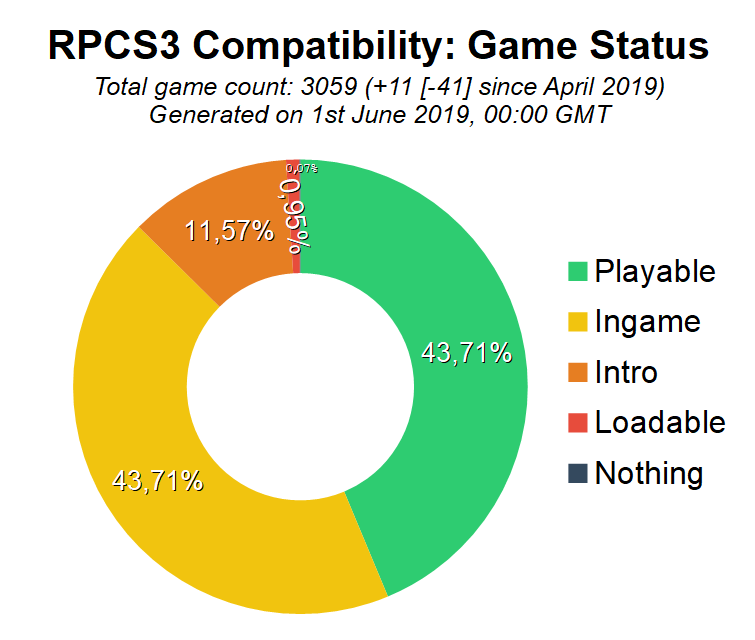 Game Compatibility: Monthly Improvements (May 2019)